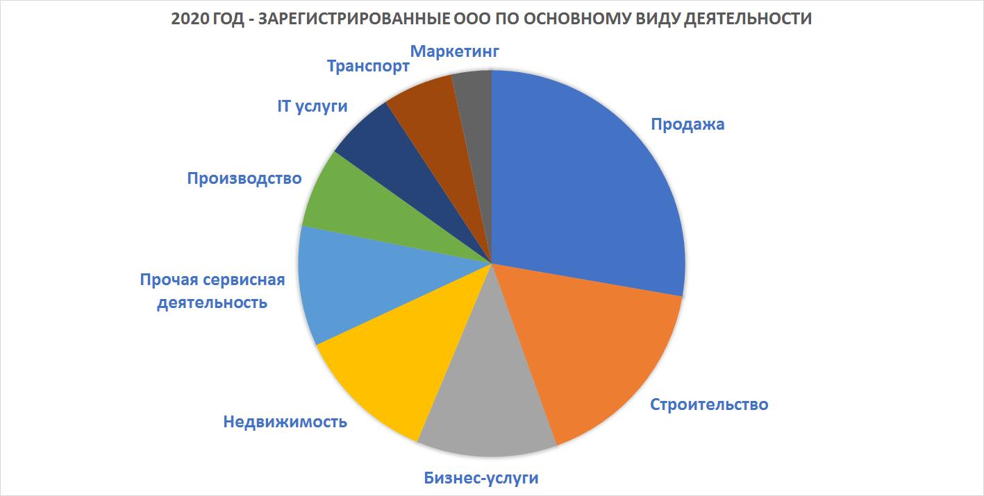 Стандартная классификация бизнес деятельности в Словении, ЕС
